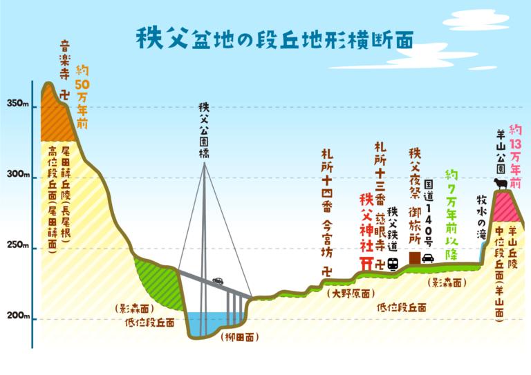 秩父盆地の段丘地形横断面