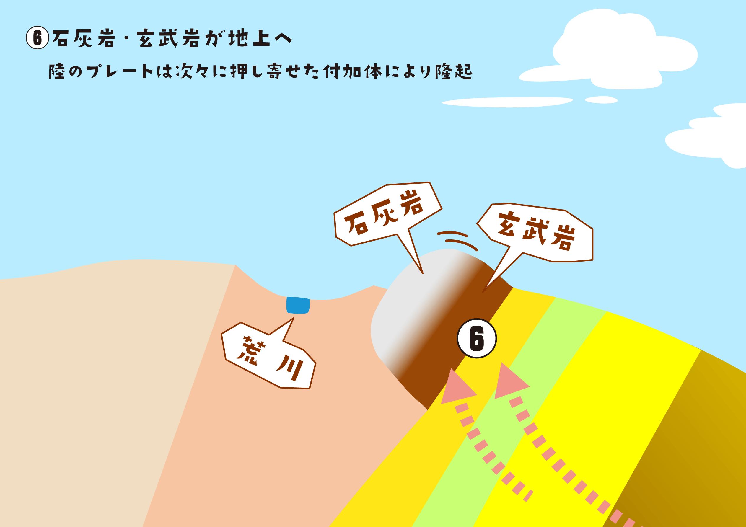 へん に 乏しい 貝 貝武(貝へんに武)と一文字で書く漢字「賦」の読み方、使い方、意味等を解説!